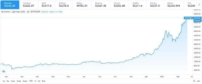 пример роста цен на криптовалюту Биткоин