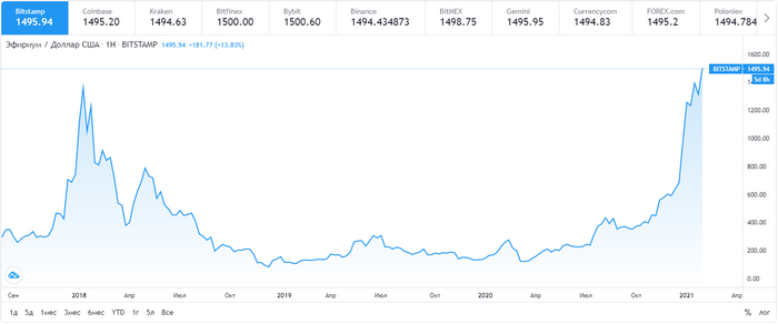 график цен Ethereum за 5 лет
