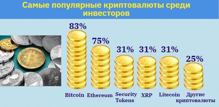популярные криптовалюты для инвестирования