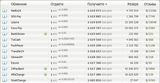 обмен BTC на Qiwi
