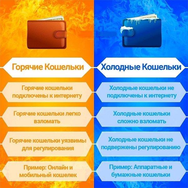 отличия холодных и горячих кошельков для криптовалют
