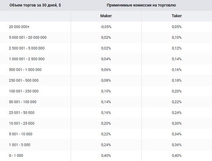 торговые комиссии биржи криптовалюты EXMO